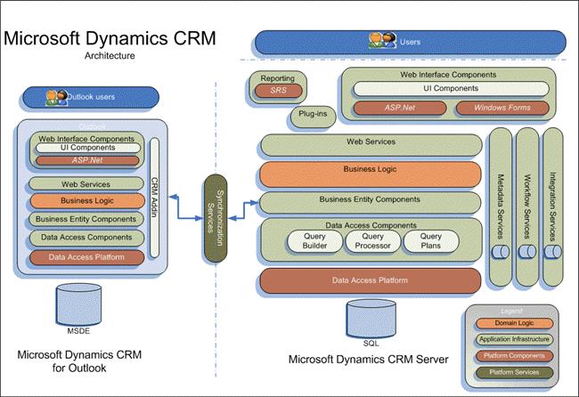 معماری نرم افزار crm مایکروسافت